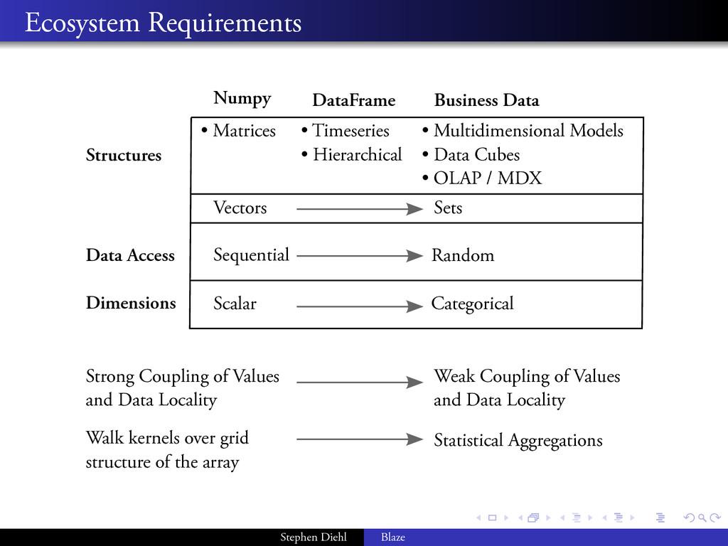 . . . . . . . . Ecosystem Requirements Numpy Da...