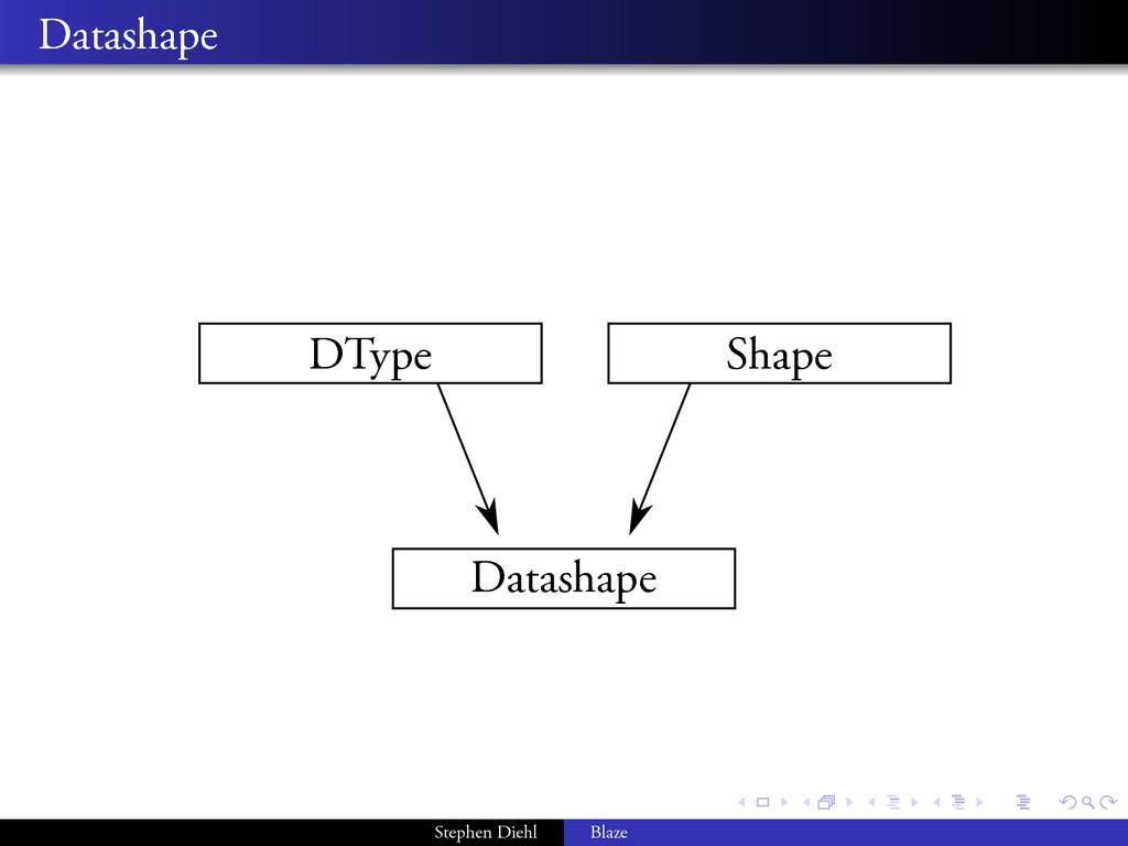 . . . . . . . . Datashape DType Shape Datashape...