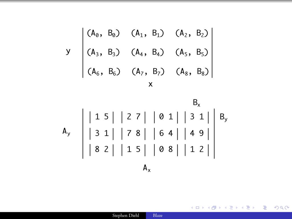 . . . . . . (A 0 , B 0 ) (A 2 , B 2 ) (A 1 , B ...