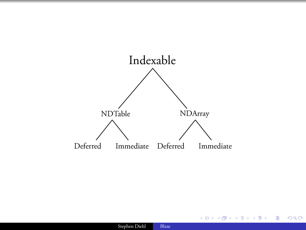 . . . . . . NDTable NDArray Deferred Indexable ...