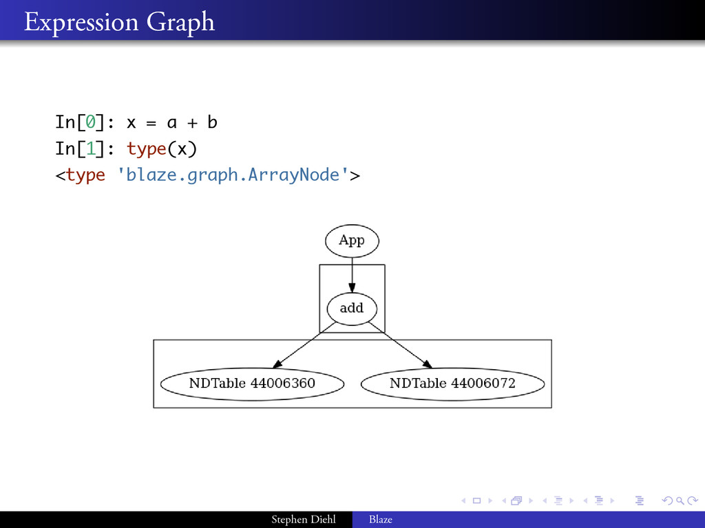 . . . . . . . . Expression Graph In[0]: x = a +...