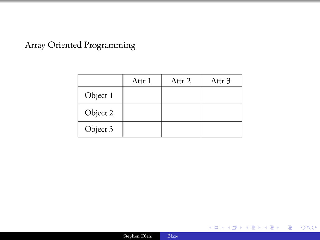 . . . . . . Array Oriented Programming Object 1...