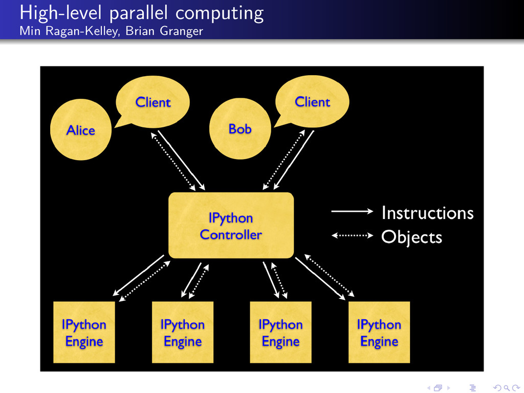 High-level parallel computing Min Ragan-Kelley,...