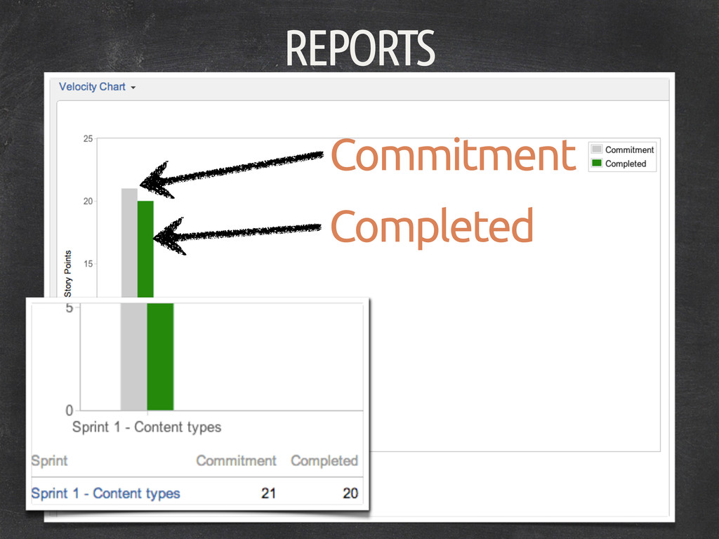 REPORTS Commitment Completed