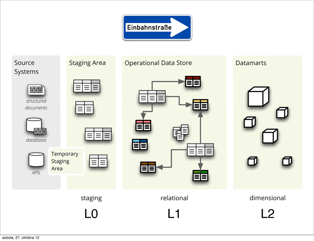Source Systems Staging Area Operational Data St...
