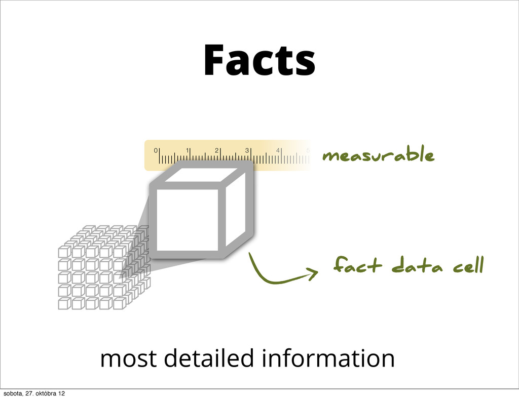 Facts fact most detailed information measurable...