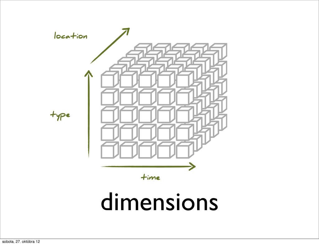 dimensions location type time sobota, 27. októb...