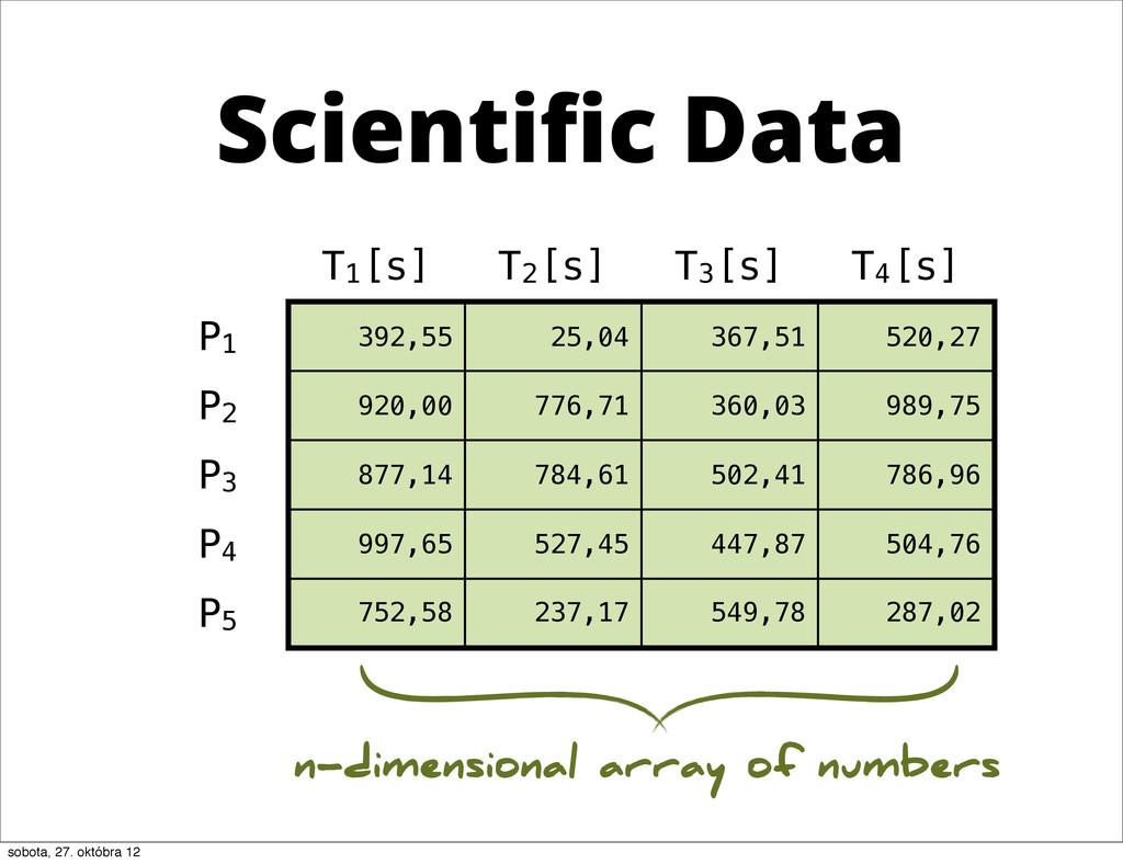 T1[s] T2[s] T3[s] T4[s] P1 392,55 25,04 367,51 ...