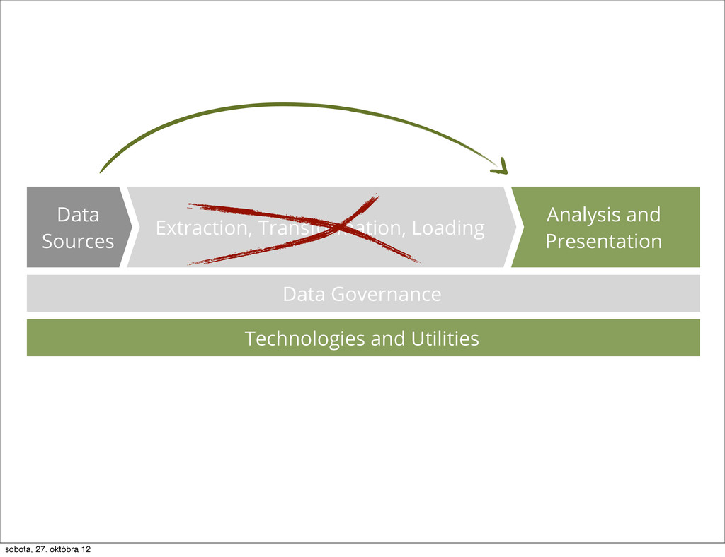 Data Governance Analysis and Presentation Extra...