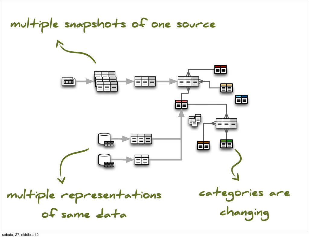 multiple representations of same data multiple ...