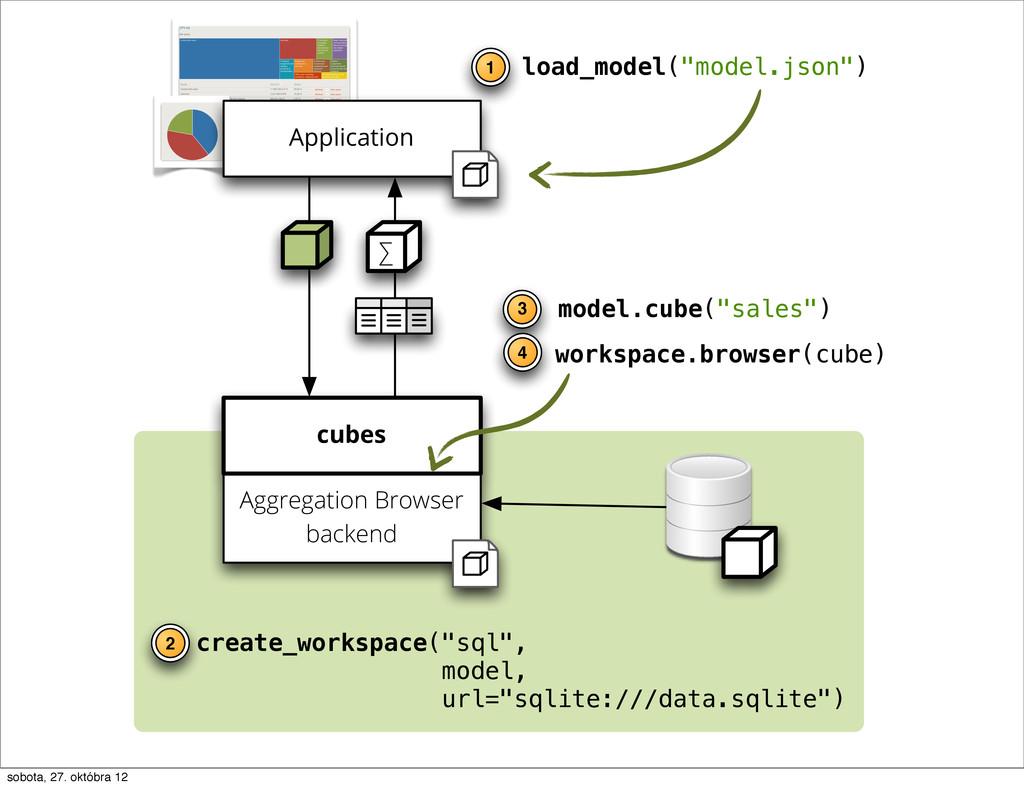 """workspace.browser(cube) load_model(""""model.json""""..."""