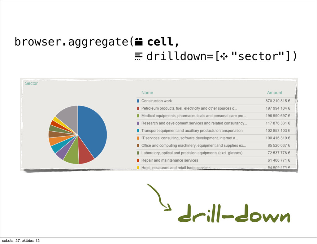 """browser.aggregate(o cell, . drilldown=[9 """"secto..."""