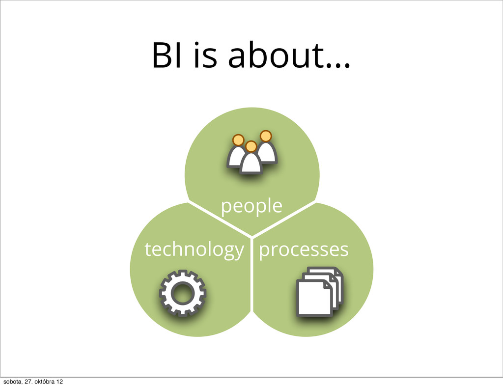 people technology processes BI is about… sobota...