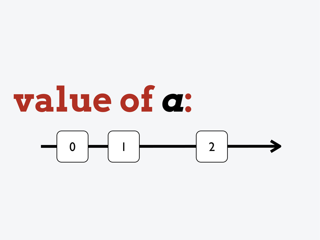 0 value of a: 1 2
