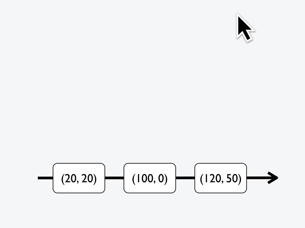 (20, 20) (100, 0) (120, 50)