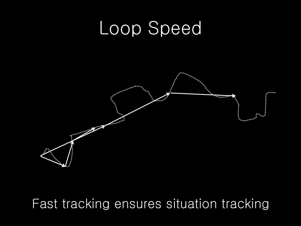 Loop Speed Fast tracking ensures situation trac...