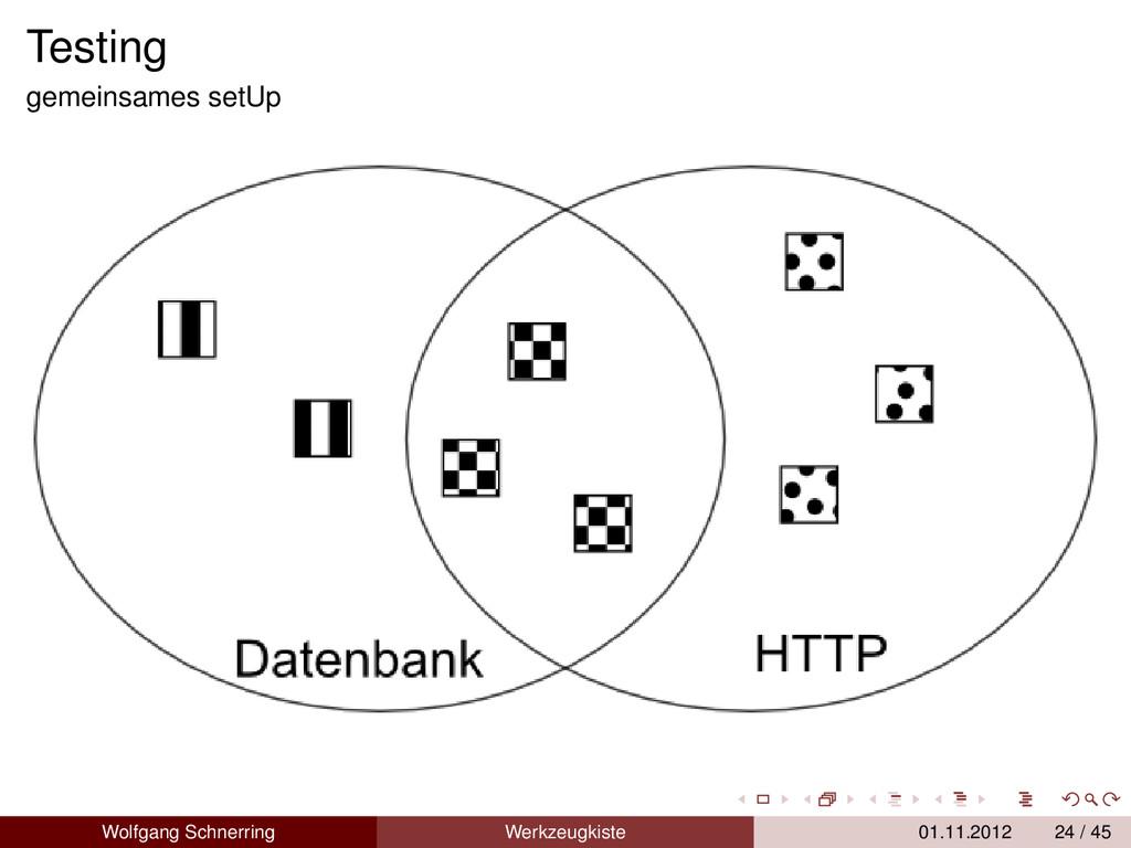 Testing gemeinsames setUp Wolfgang Schnerring W...