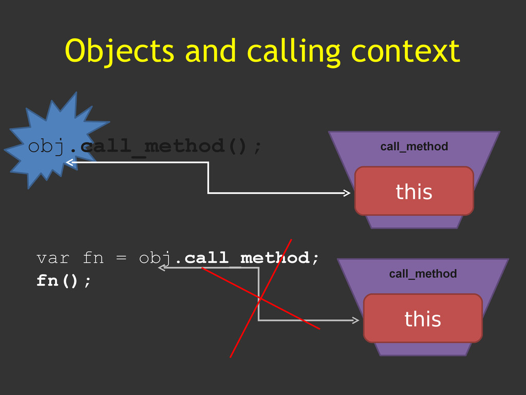 Objects and calling context call_method this ob...