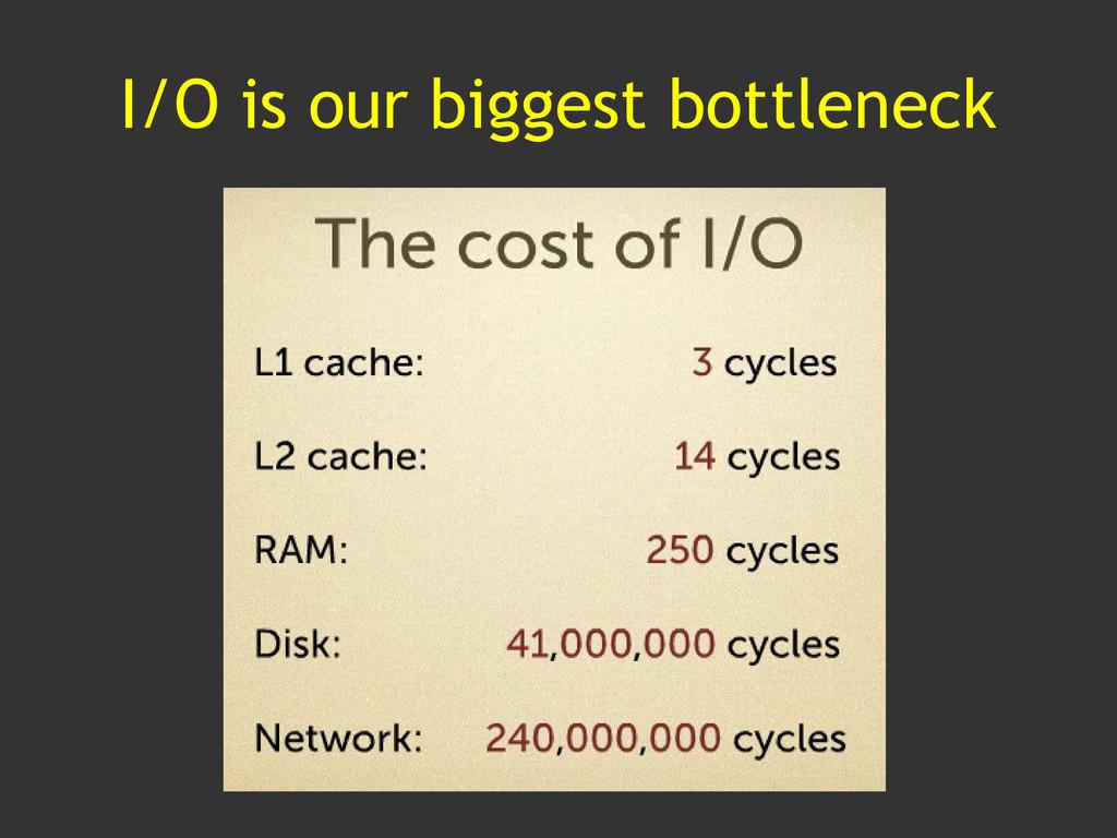 I/O is our biggest bottleneck