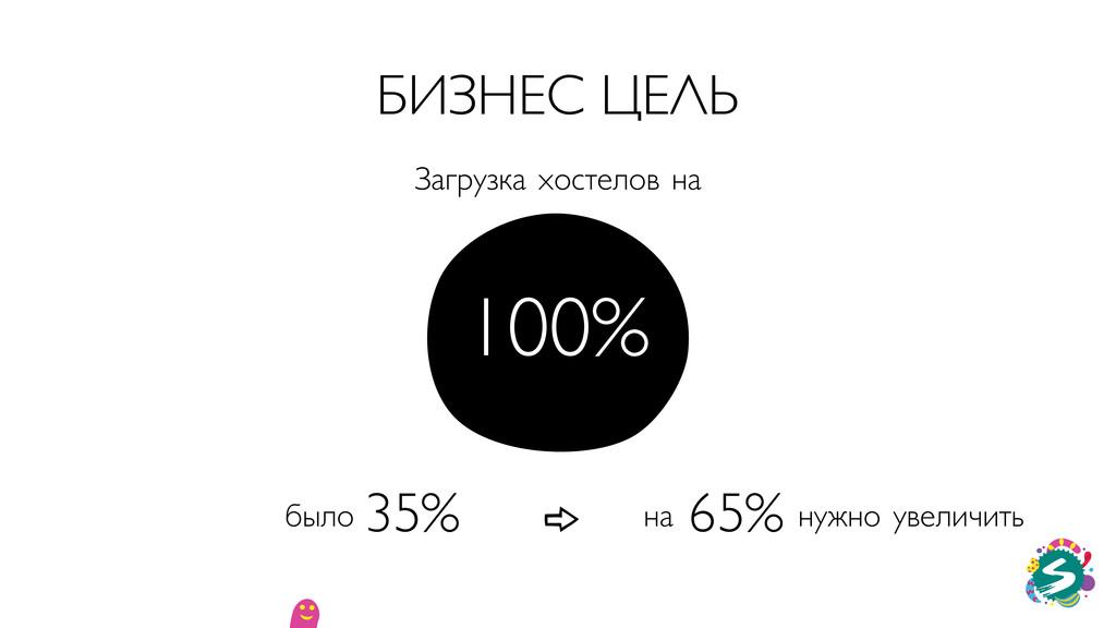 БИЗНЕС ЦЕЛЬ 100% 35% 65% было Загрузка хостелов...