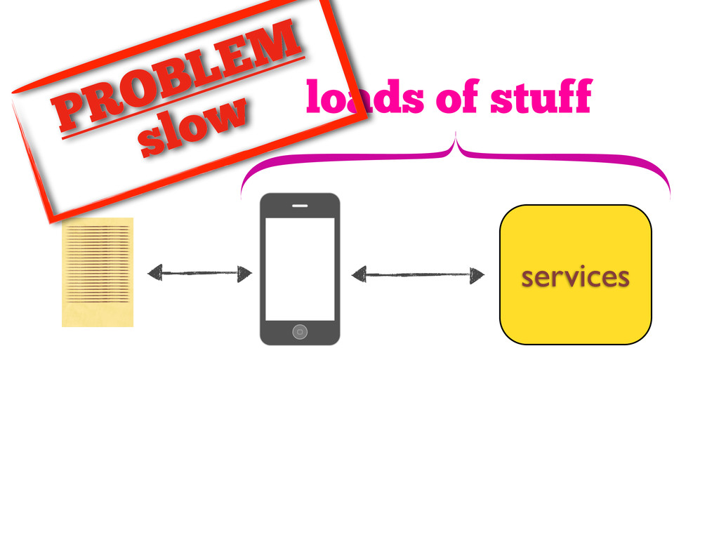 loads of stuff PROBLEM slow services