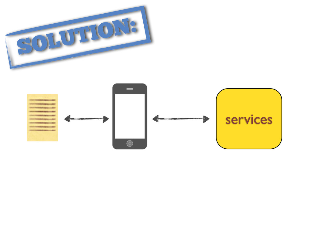 services SOLUTION: