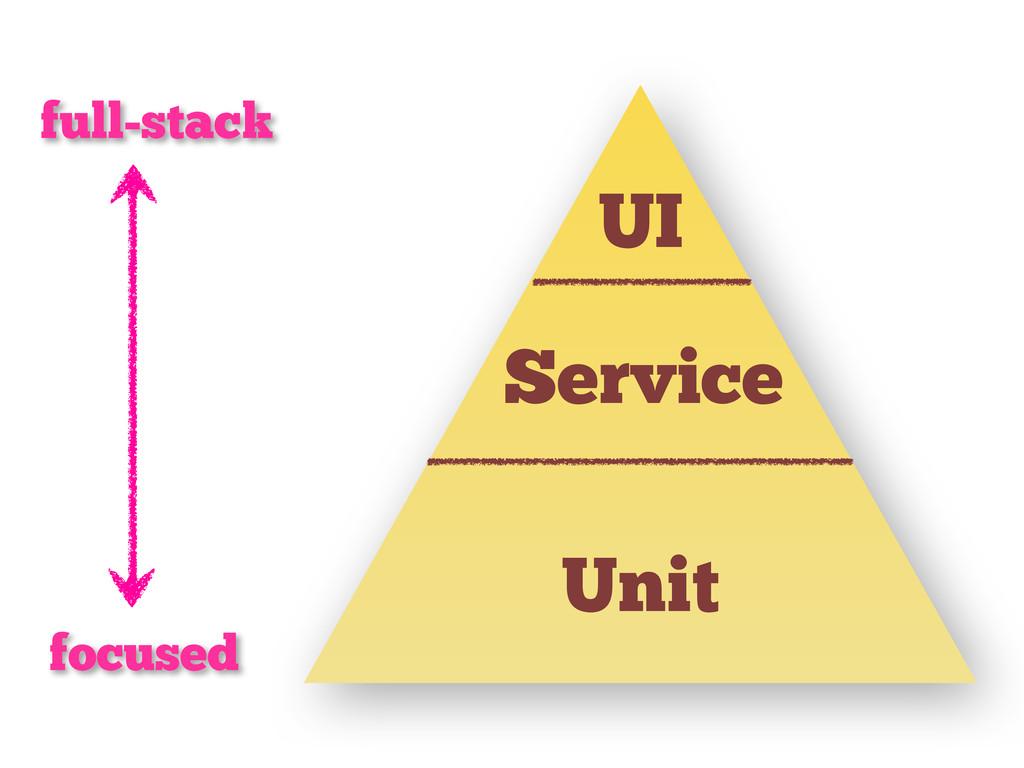 UI Unit Service focused full-stack