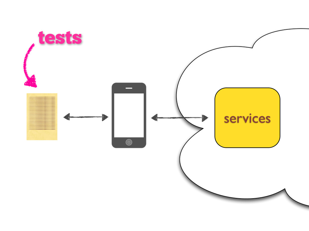 tests services