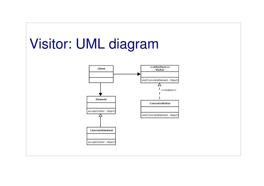 Visitor: UML diagram