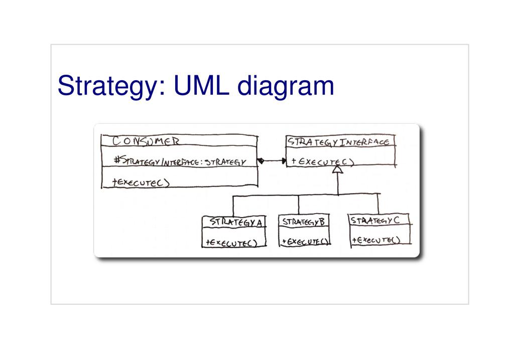 Strategy: UML diagram