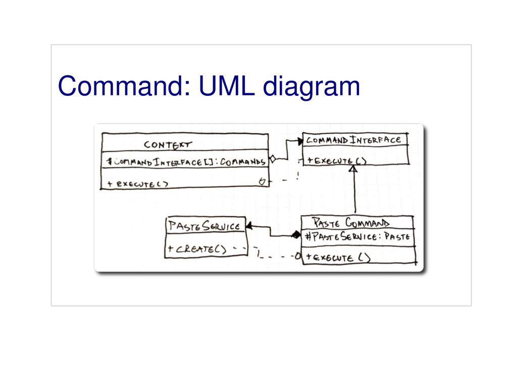 Command: UML diagram