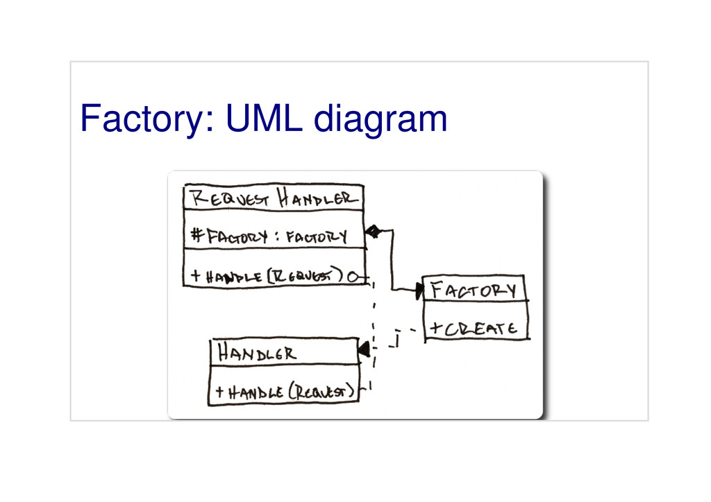 Factory: UML diagram