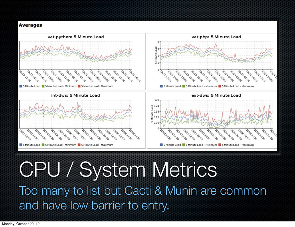 CPU / System Metrics Too many to list but Cacti...