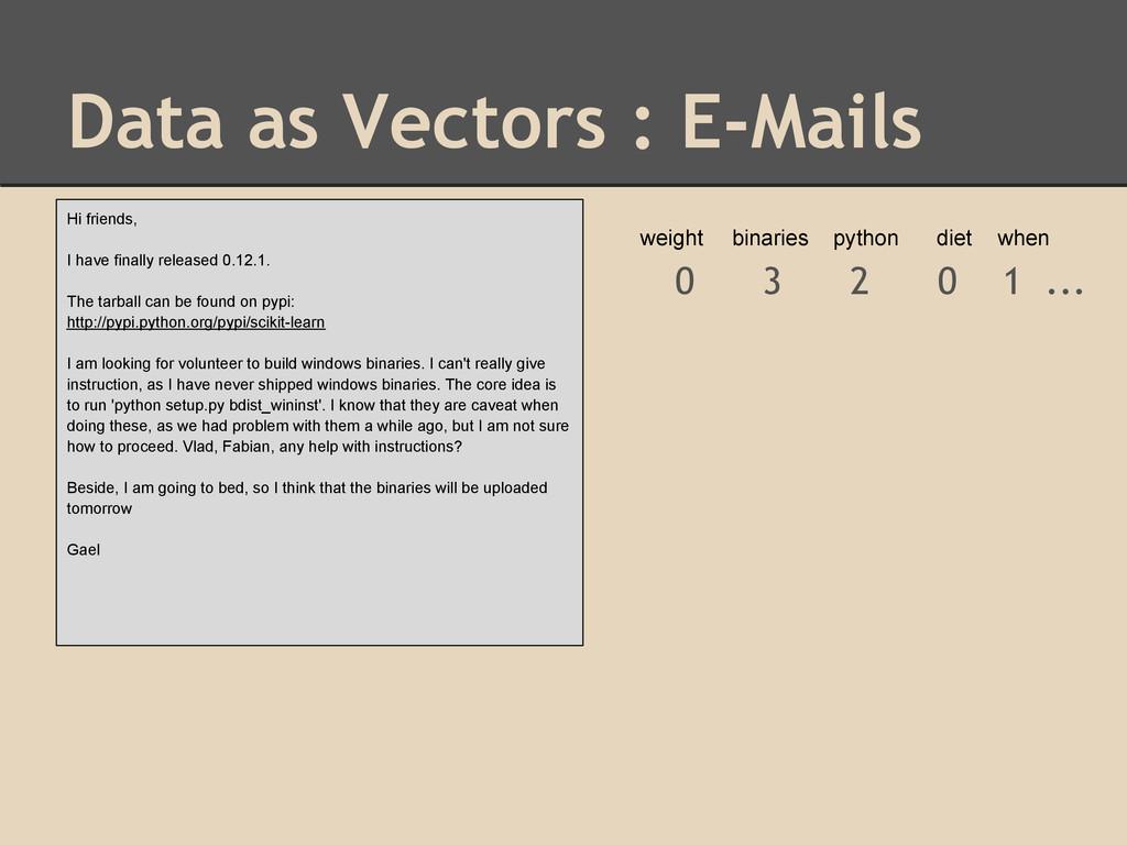 Data as Vectors : E-Mails 0 3 2 0 1 ... Hi frie...