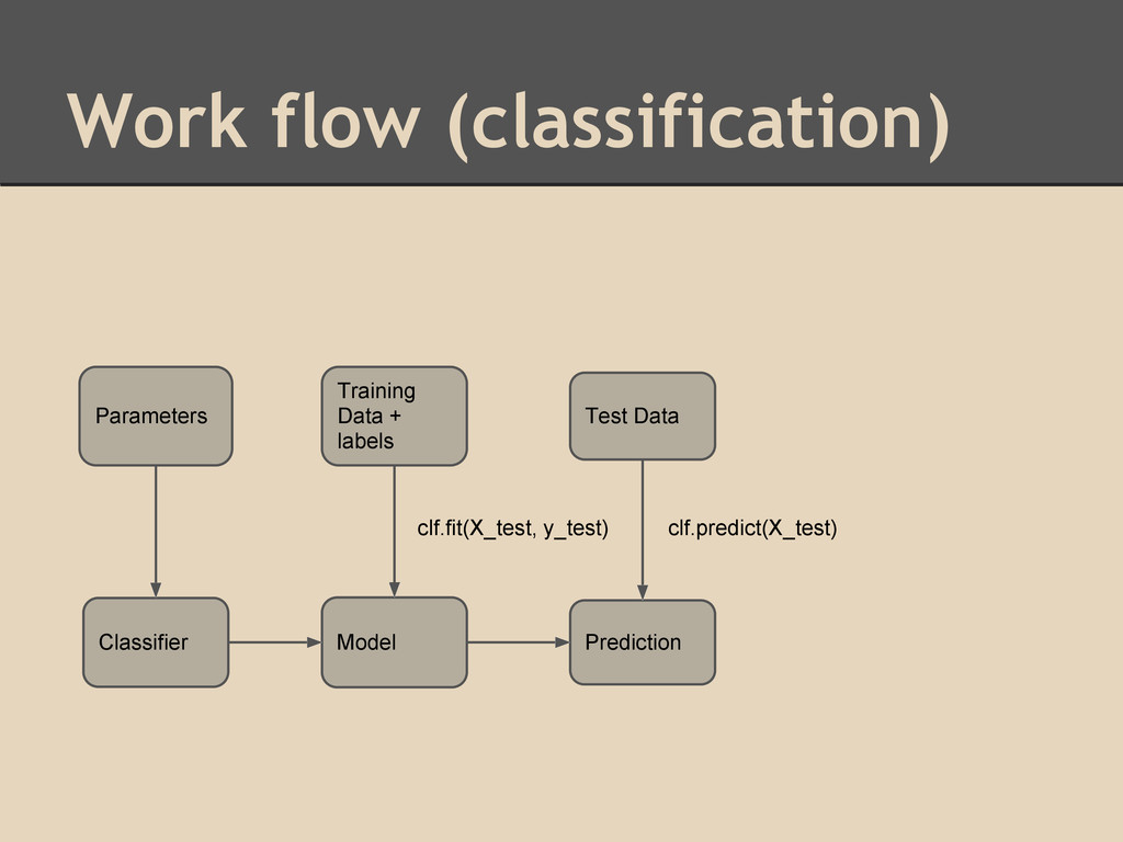 Work flow (classification) Training Data + labe...