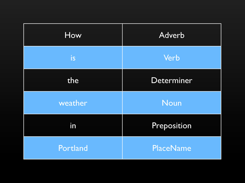 How Adverb is Verb the Determiner weather Noun ...