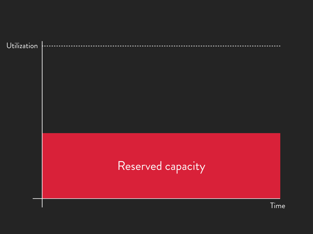 Reserved capacity Time Utilization