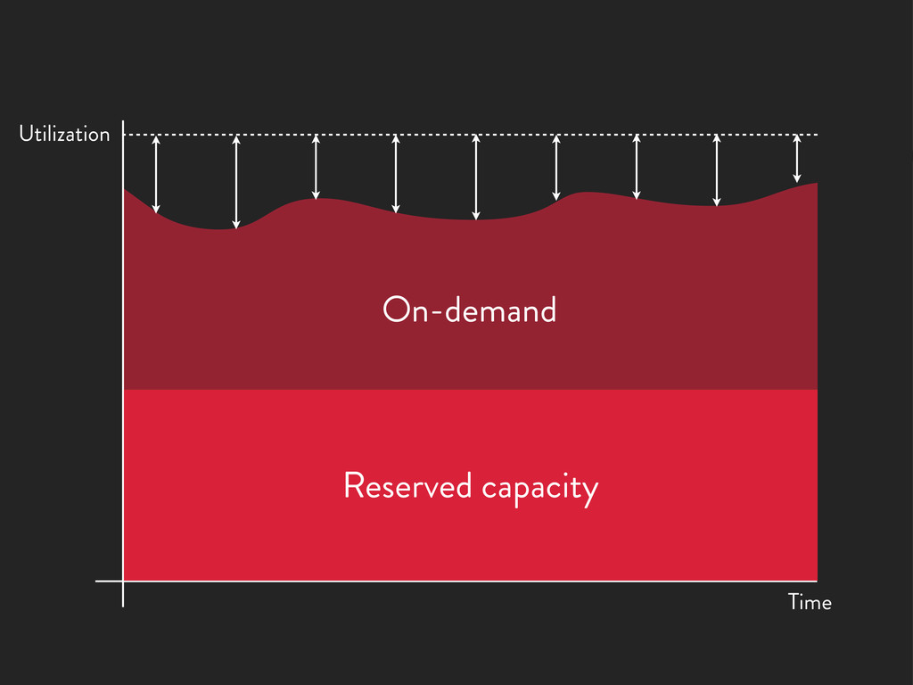 Reserved capacity On-demand Time Utilization