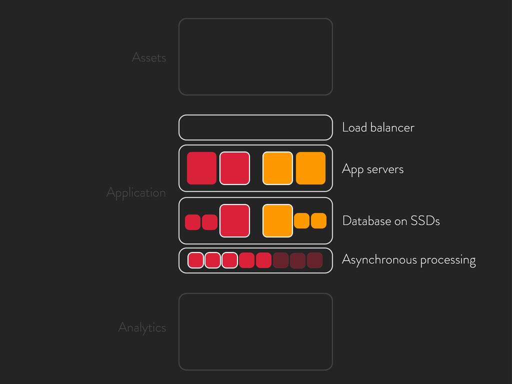 Load balancer App servers Database on SSDs Asyn...