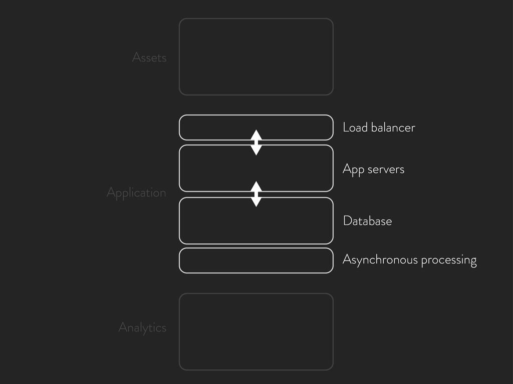 Load balancer App servers Database Asynchronous...
