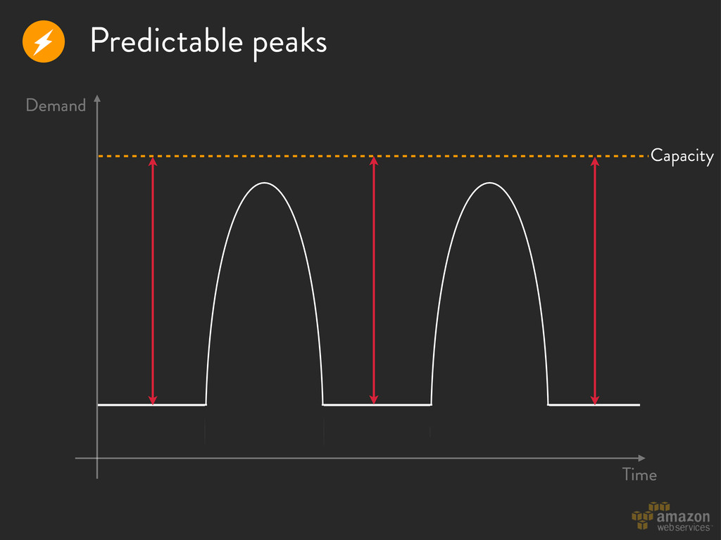 Predictable peaks r Time Demand Capacity