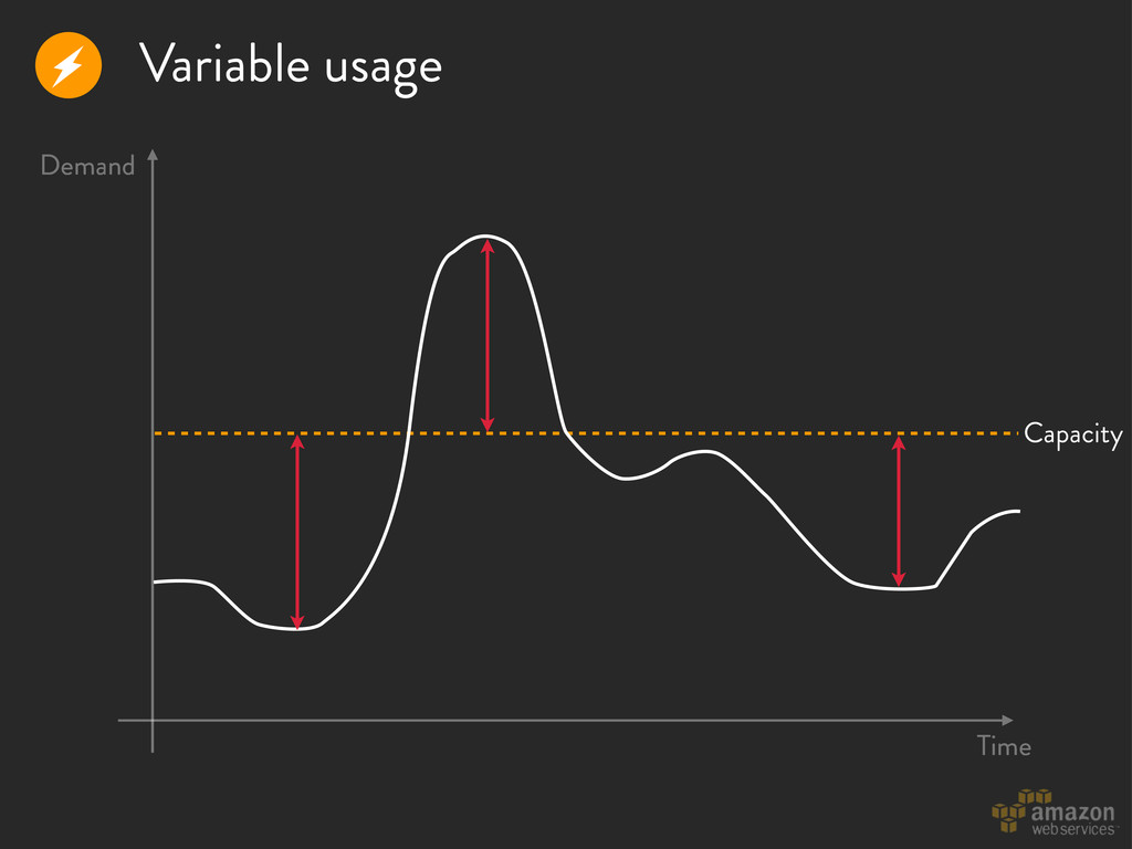 Variable usage r Time Demand Capacity