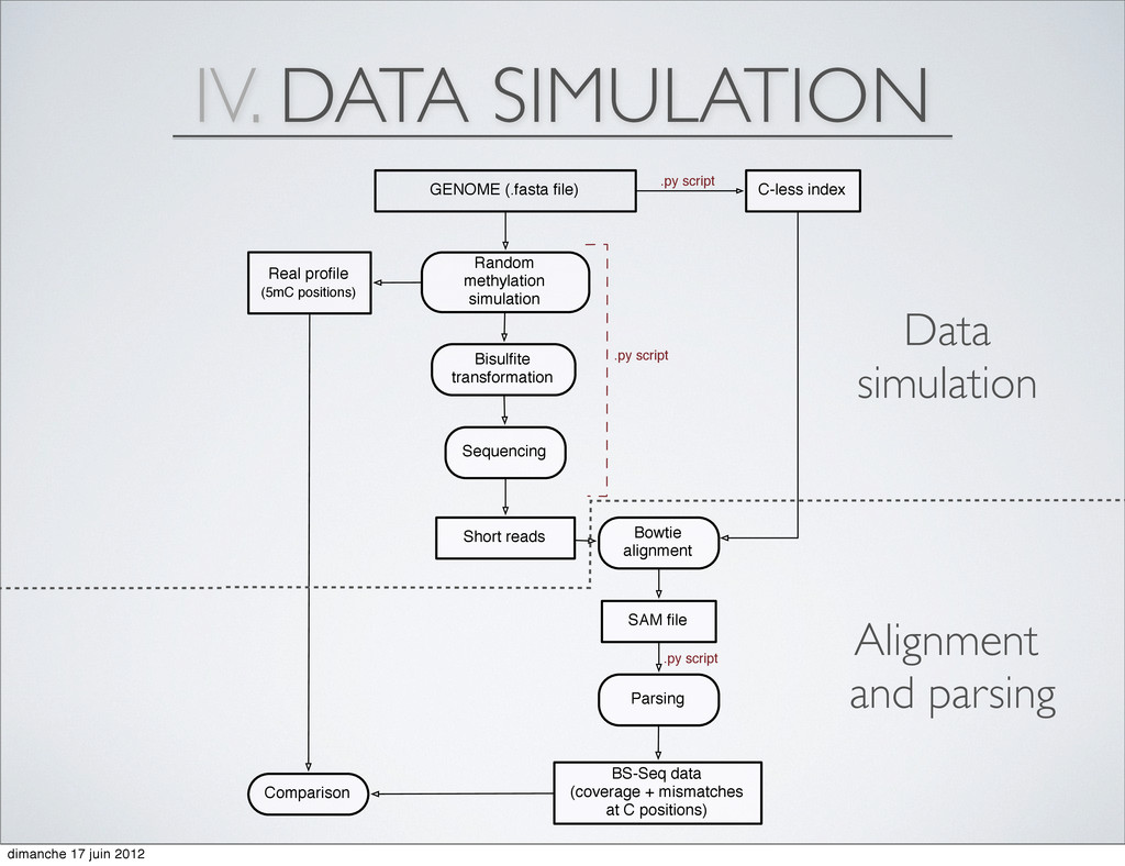 IV. DATA SIMULATION GENOME (.fasta file) Real pr...