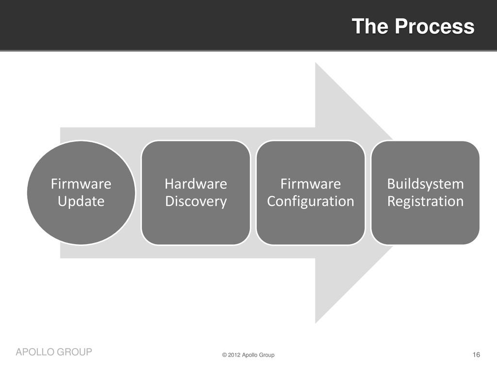 16 APOLLO GROUP Firmware Update Hardware Discov...