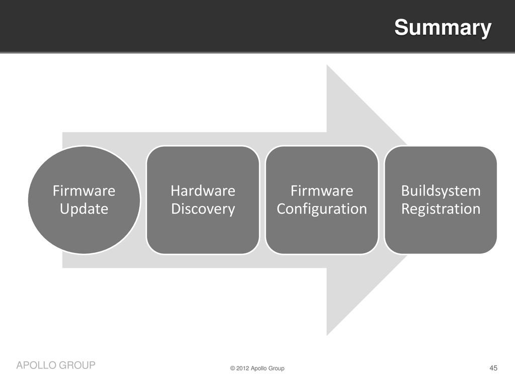 45 APOLLO GROUP Firmware Update Hardware Discov...