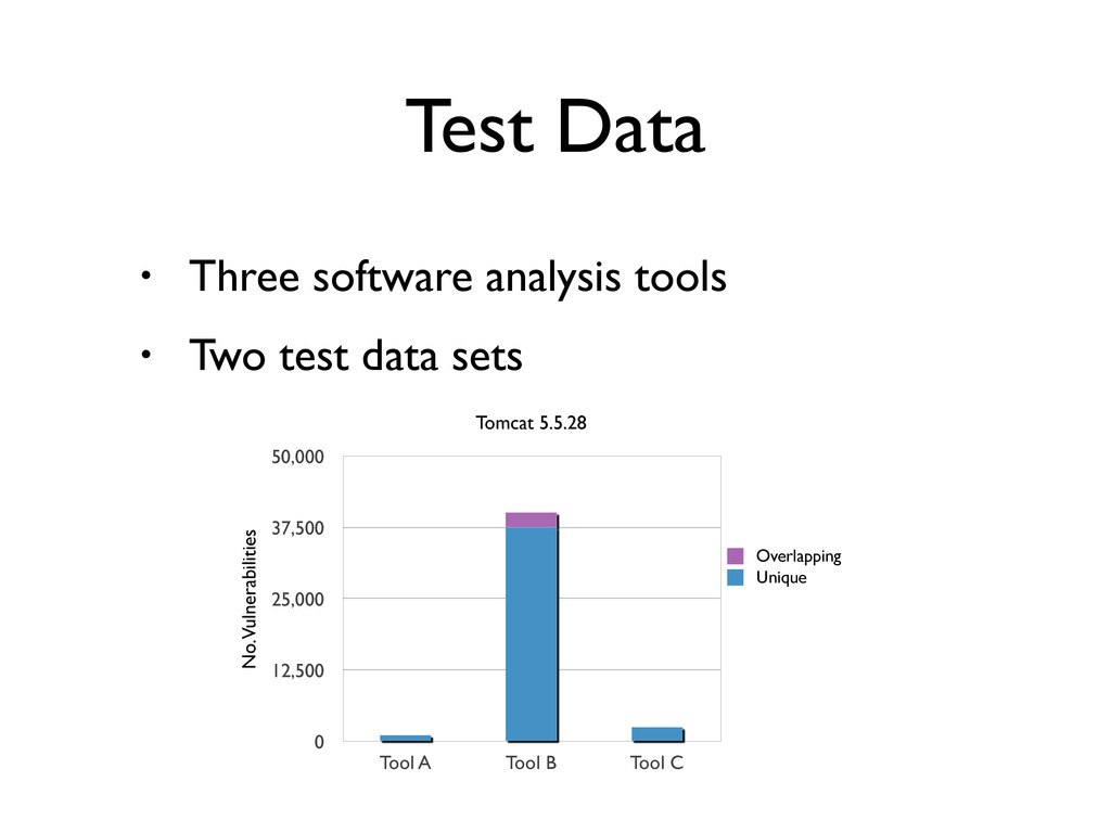 Test Data • Three software analysis tools • Two...