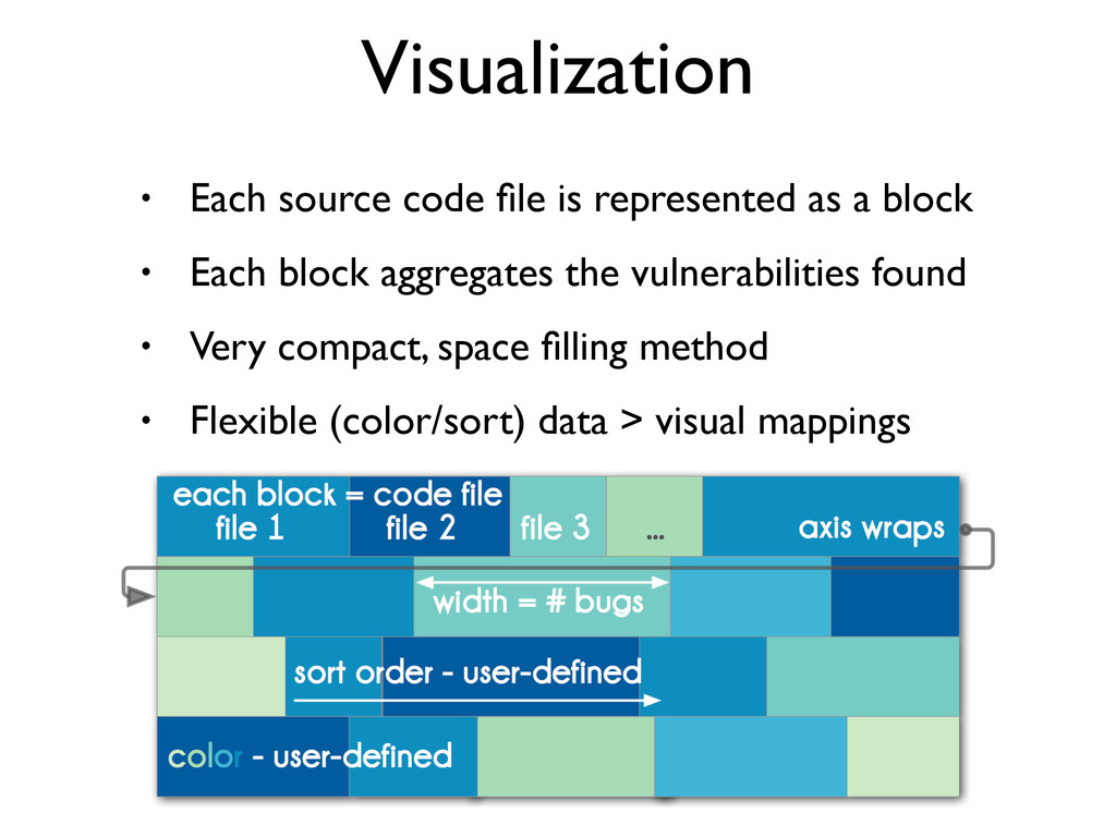 • Each source code file is represented as a bloc...