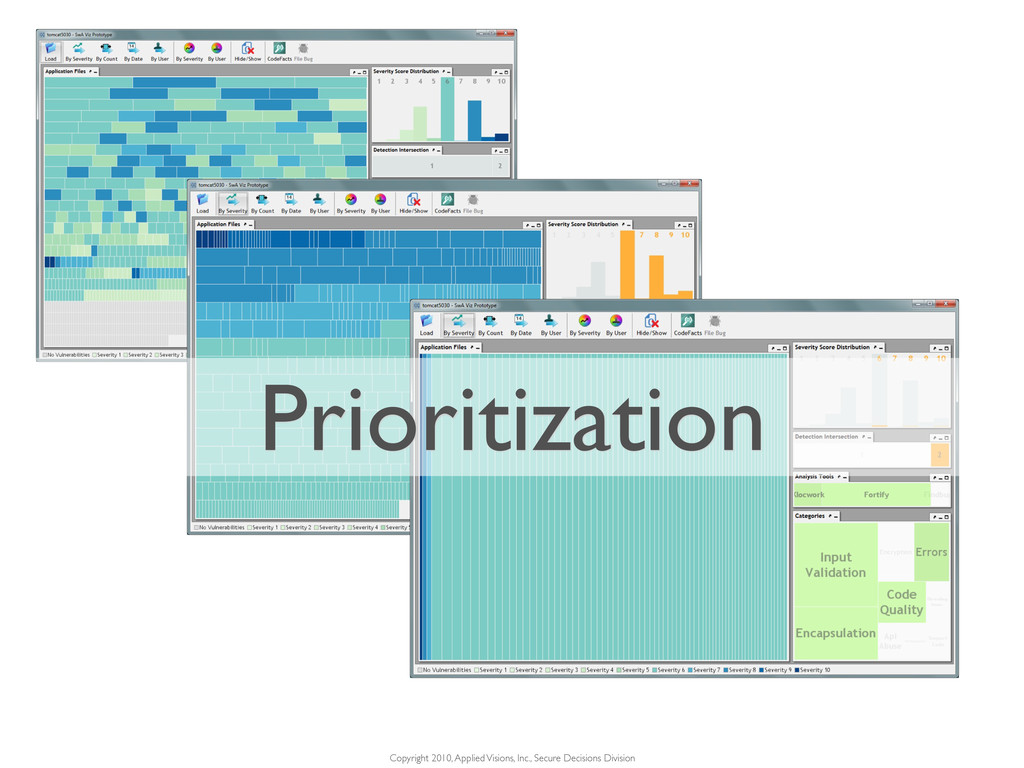 Prioritization Copyright 2010, Applied Visions,...