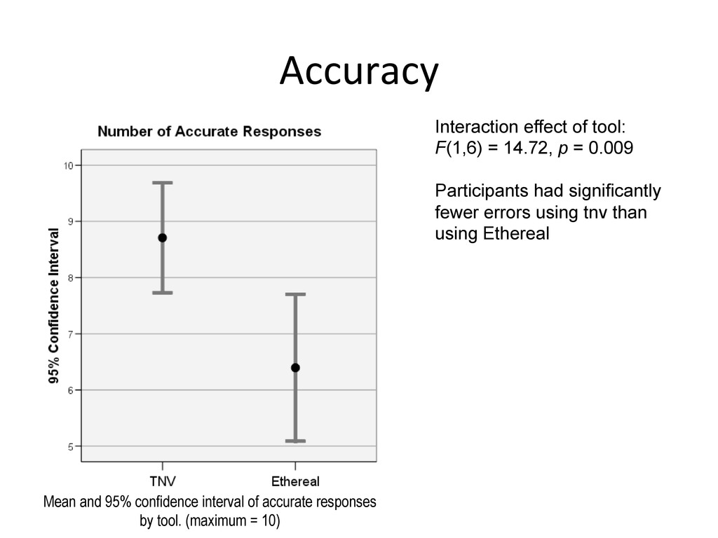 Accuracy  Interaction effect of tool: F(1,6)...