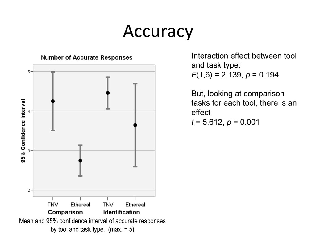 Accuracy  Interaction effect between tool an...